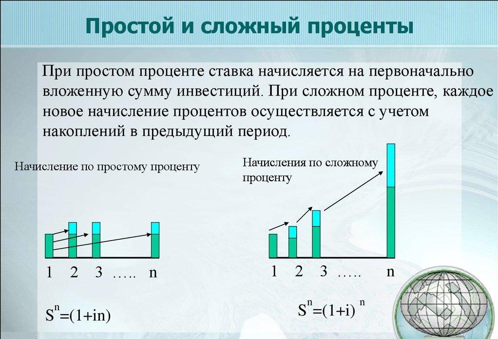 Простые и сложные проценты в инвестициях — формулы и примеры