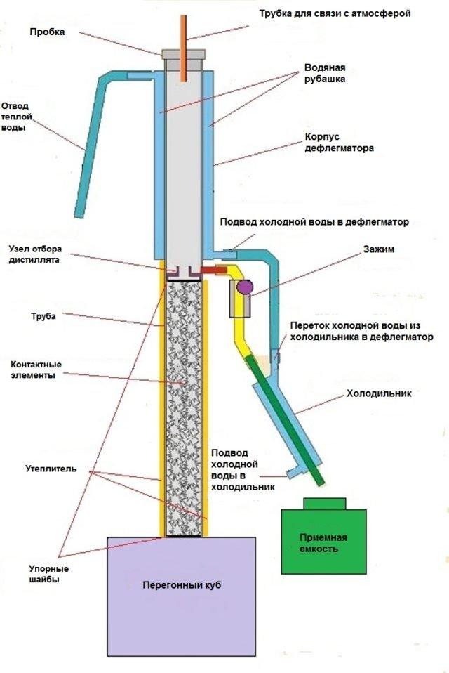 Царга для самогонного аппарата: функции и применение