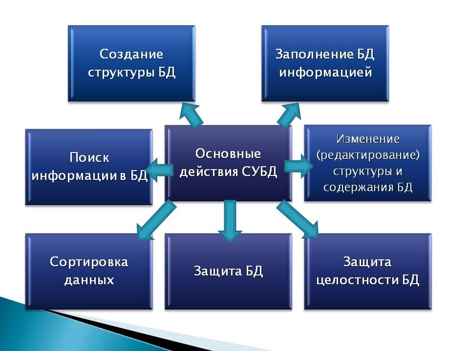 Что такое субд - ru-center