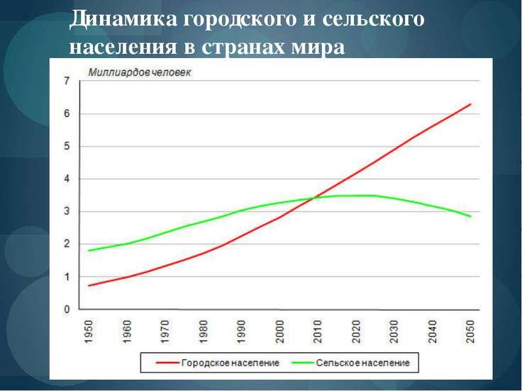 Ложная урбанизация - вики