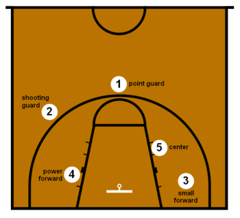 Основные понятия и термины баскетбола, которые нужно знать