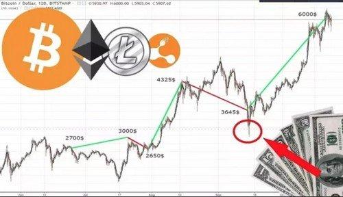 Что такое флэт на бирже криптовалют?