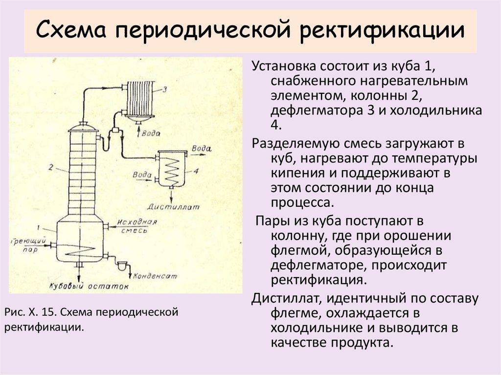 Что такое ректификация? описание процесса ректификации. ректификационная колонна :: syl.ru