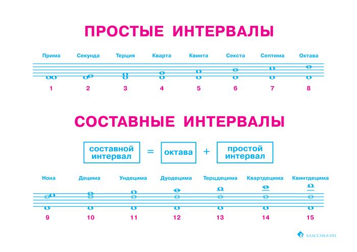 Интервал (музыка) — википедия с видео // wiki 2