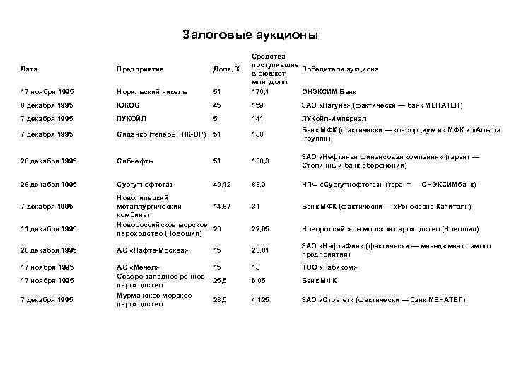 Залоговые аукционы в россии: смысл и последствия :: businessman.ru