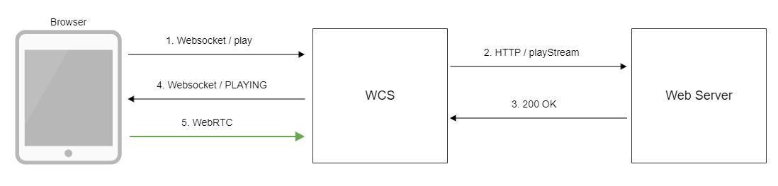 Немного о webrtc: что где использовать и случай из практики