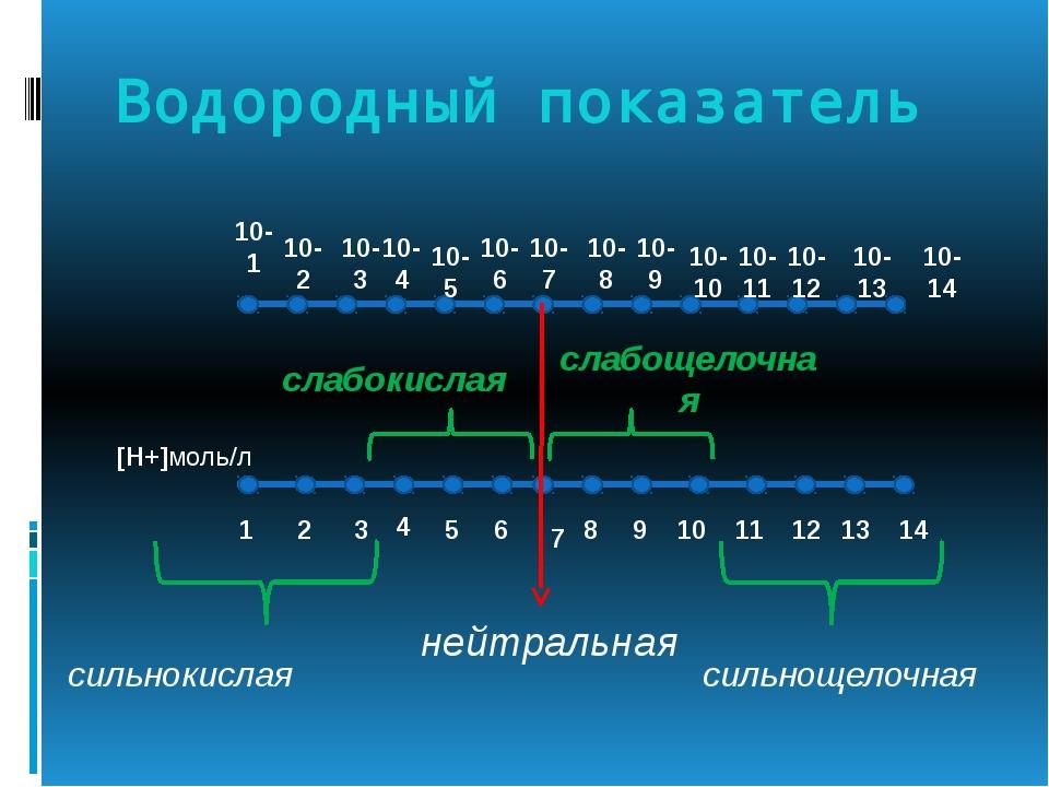 Водородный показатель — википедия