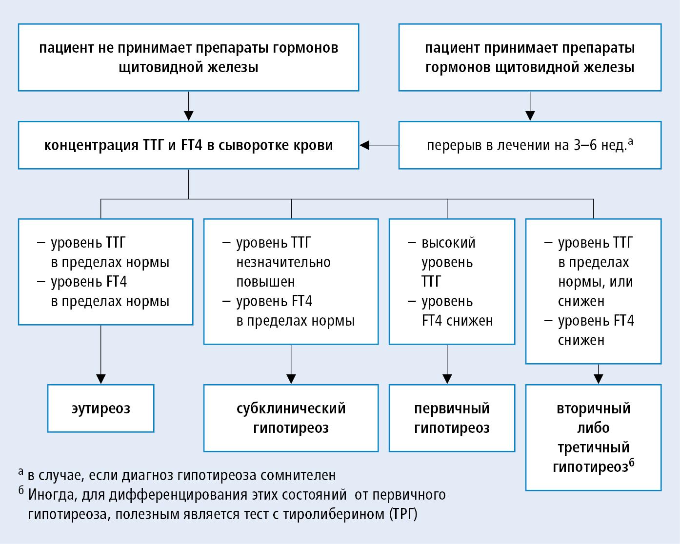 Субклинический гипотиреоз: симптомы и лечение, причины возникновения