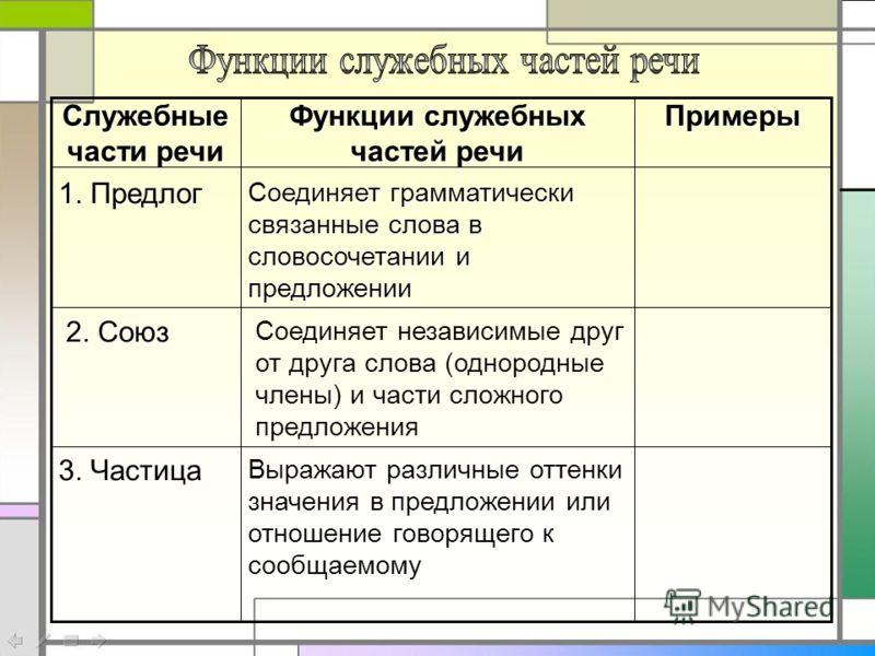 Самостоятельные части речи в русском языке