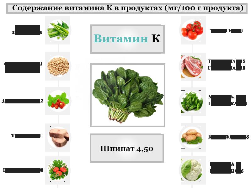 Витамин с в каких продуктах содержится, для чего полезен, описание