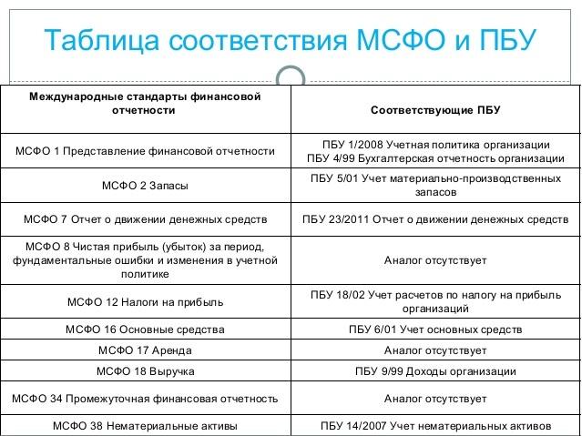 Отчет о проделанной работе. бланк и образец 2020 года