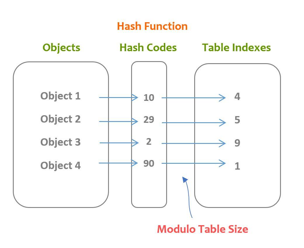 Хеш-функция