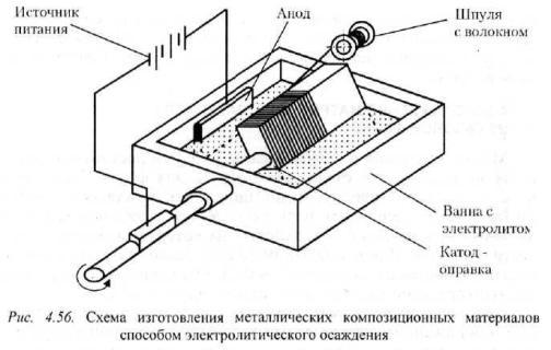 Гальванопластика получение точных копий