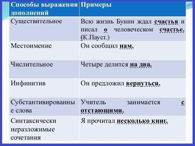 Определение, дополнение, обстоятельство (таблица с вопросами и примерами)