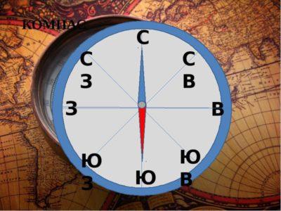 Как работает компас: его устройство и принцип