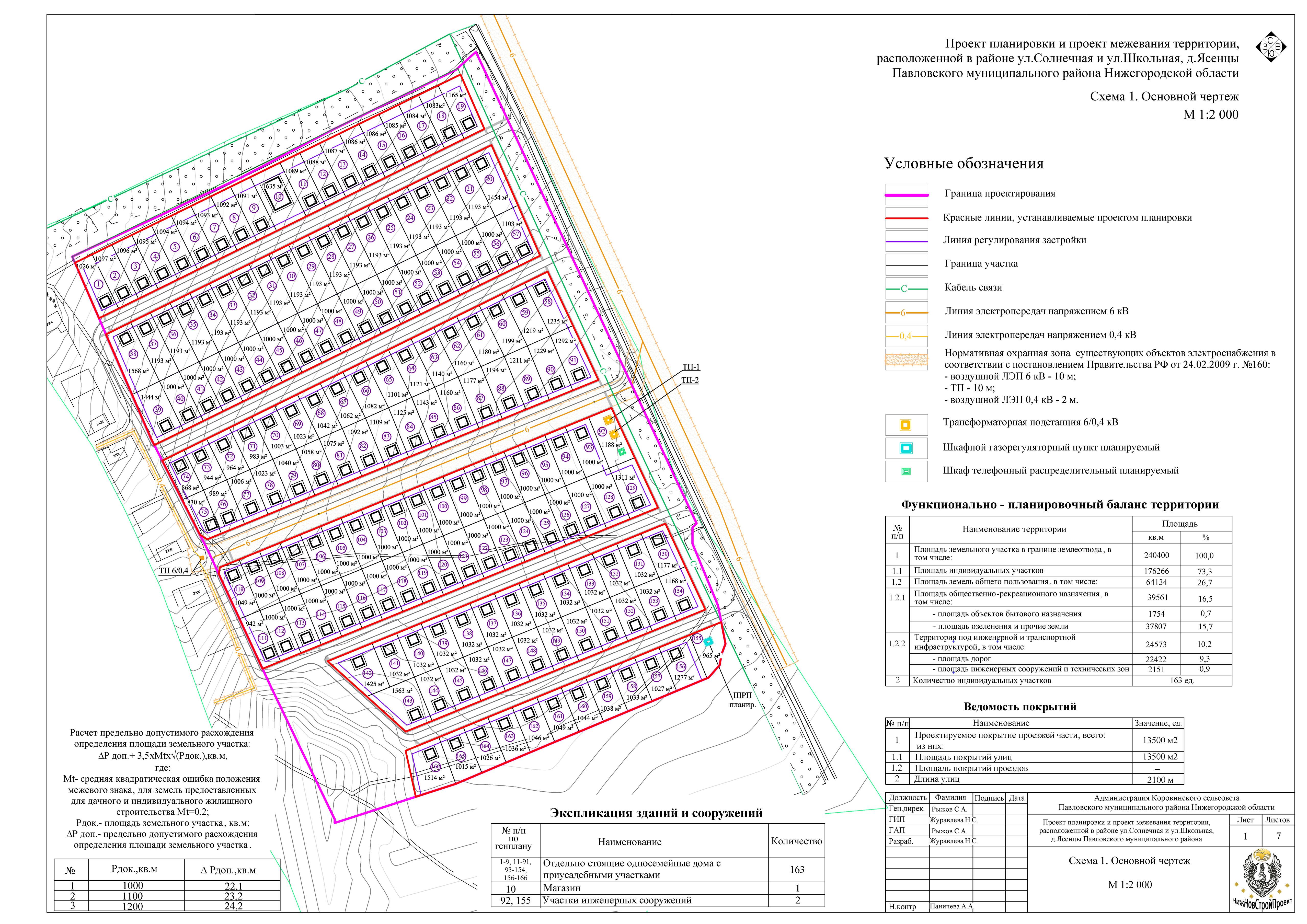 Состав проекта планировки территории в 2020 по градкодексу
