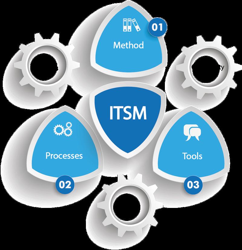 Itsm — процессы, внедрение, подход, решения, модели — управление ит-услугами