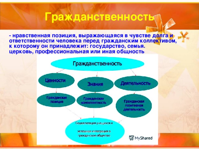 Что таоке гражданственность. что такое гражданственность? значение и толкование слова grazhdanstvennost, определение термина