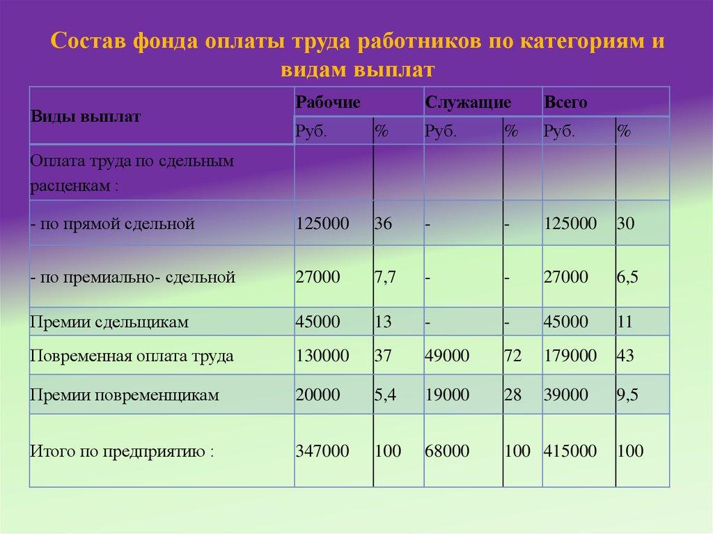 Фонд оплаты труда – что такое, структура, расчет годового, месячного, дневного и часового показателя + примеры расчетов