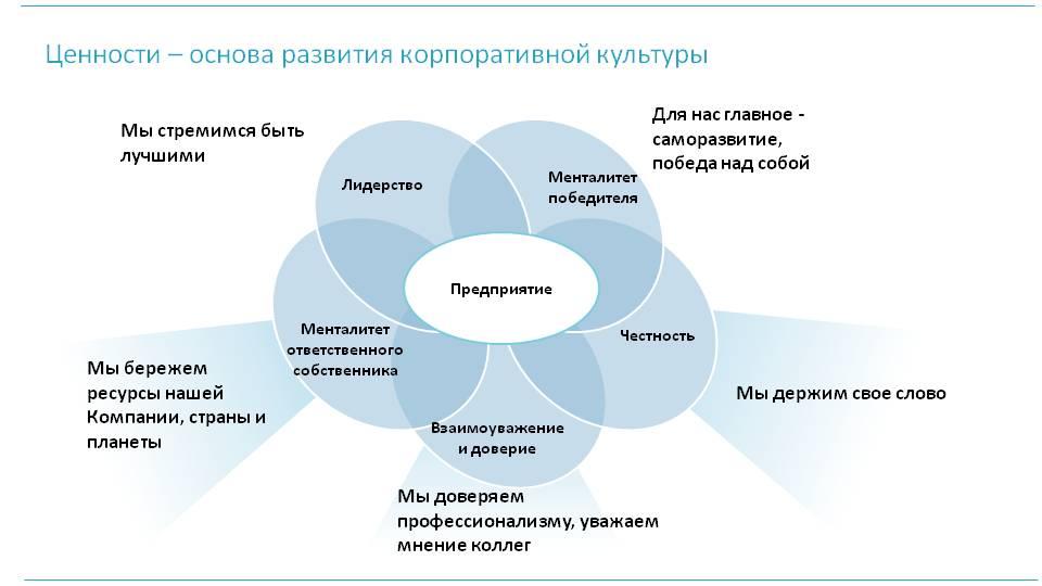 Корпоративная культура — википедия. что такое корпоративная культура