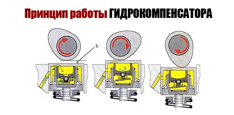 Гидрокомпенсаторы — назначение, виды, устройство.