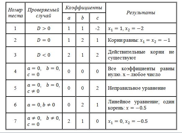 Отладка программы — википедия