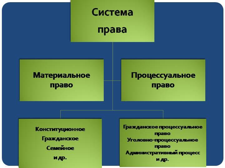Материальное и процессуальное право: понятия, отличия, примеры