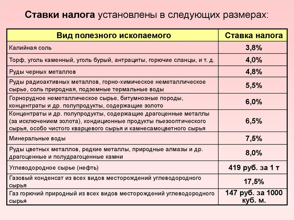 Налог на добычу полезных ископаемых: нормативная база, порядок исчисления и уплаты в 2019 году