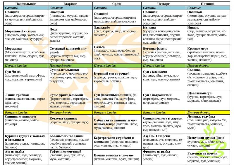 Дробное питание — принципы, рацион, меню
