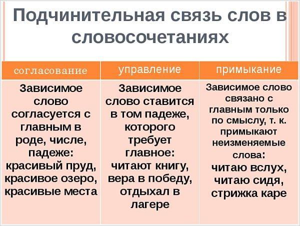 190 примеров словосочетаний: управление, согласование, примыкание - помощник для школьников спринт-олимпик.ру
