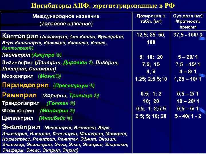 Ингибиторы апф: что это такое, список препаратов всех поколений, показания, противопоказания и побочные эффекты