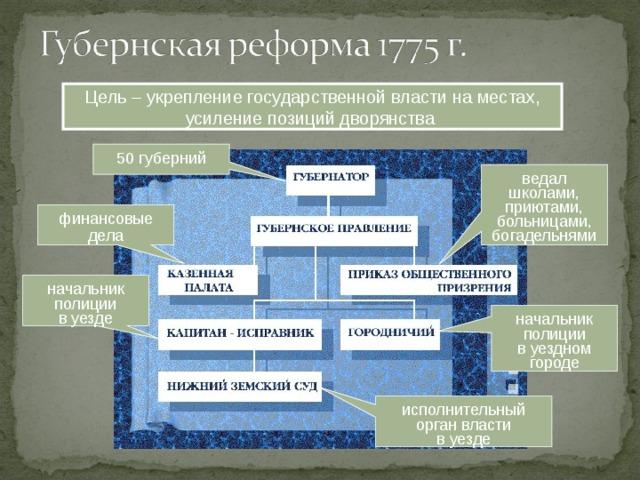 Что такое губерния и каков процесс образования губерний?