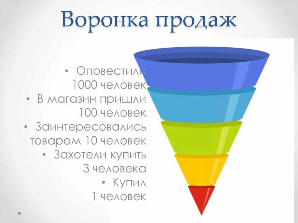 Воронка продаж в интернете — что это простыми словами, из чего состоит, как работает и как построить | блог дмитрия провоторова