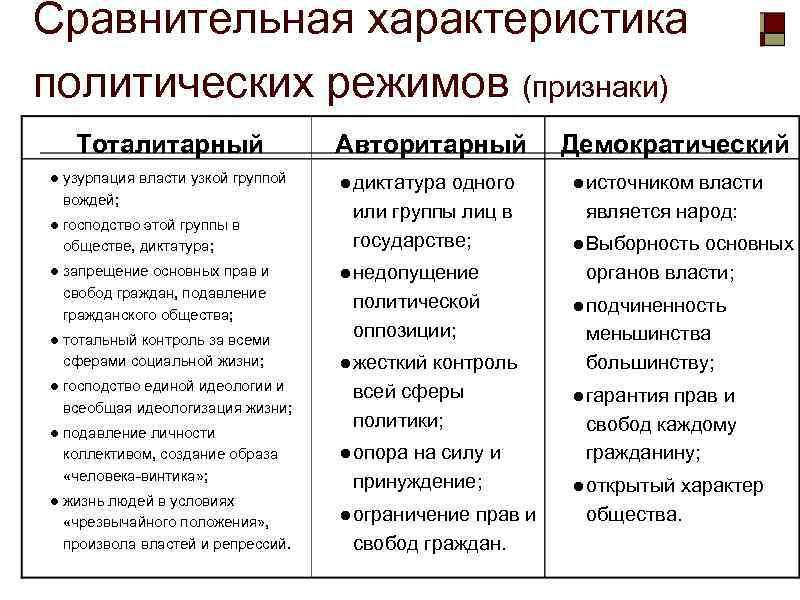 Демократия это, характеристика политического демократического режима, принципы, признаки, институты демократии, чем отличается от республики, примеры стран | tvercult.ru