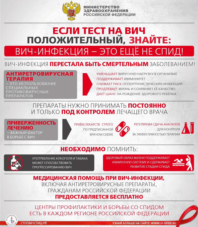 Спид (вич-инфекция): причины, симптомы и лечение — net-bolezniam.ru
