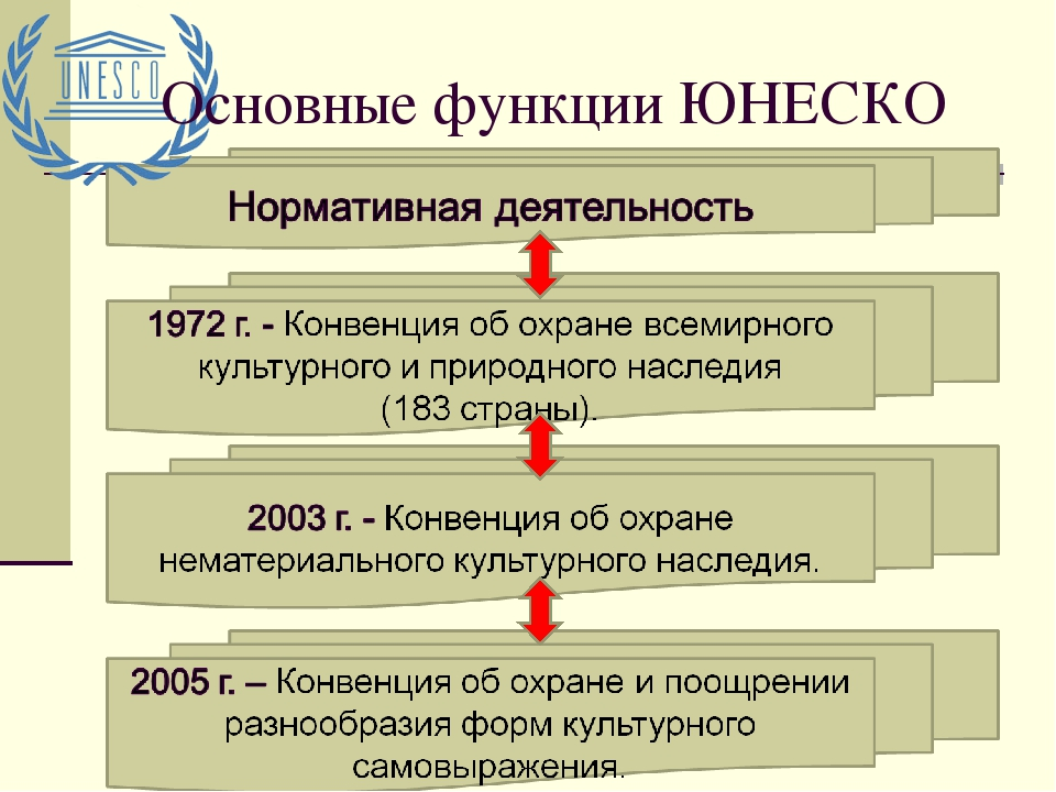 Юнеско. досье -  биографии и справки - тасс