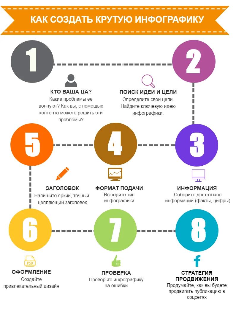 Что такое инфографика: примеры использования и основные виды