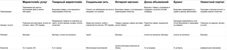 Методы монетизации интернет проектов / хабр