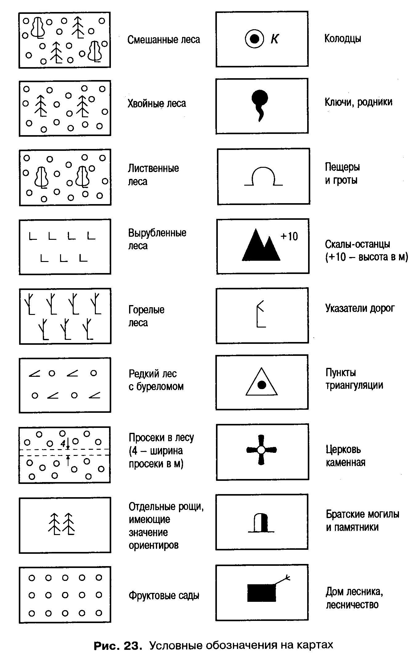 Что изображено на физической карте полушарий? масштаб и условные знаки физических карт