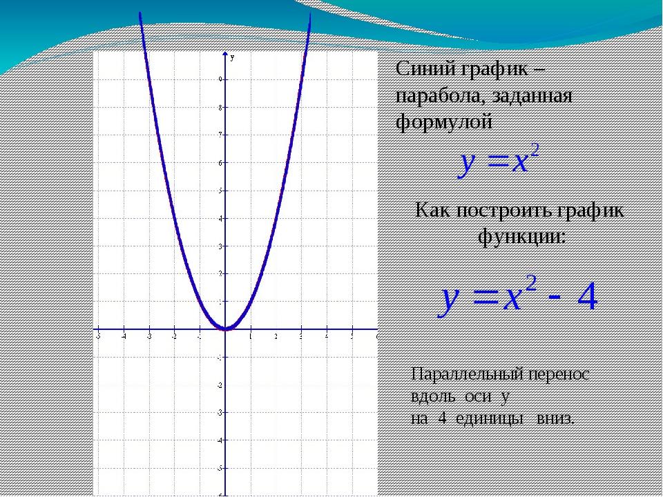 Функции и графики - математика - теория, тесты, формулы и задачи - обучение математике, онлайн подготовка к цт и егэ.