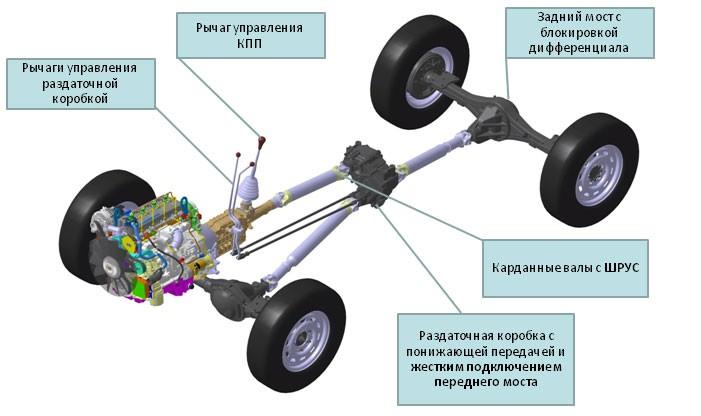 Трансмиссия автомобиля - что это такое? состав трансмиссии | трансмиссия