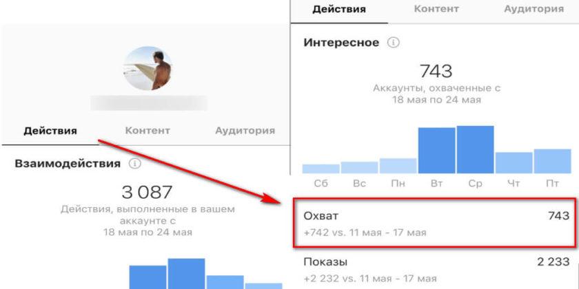 Что значит охват в инстаграм, улучшаем статистику посещения профиля