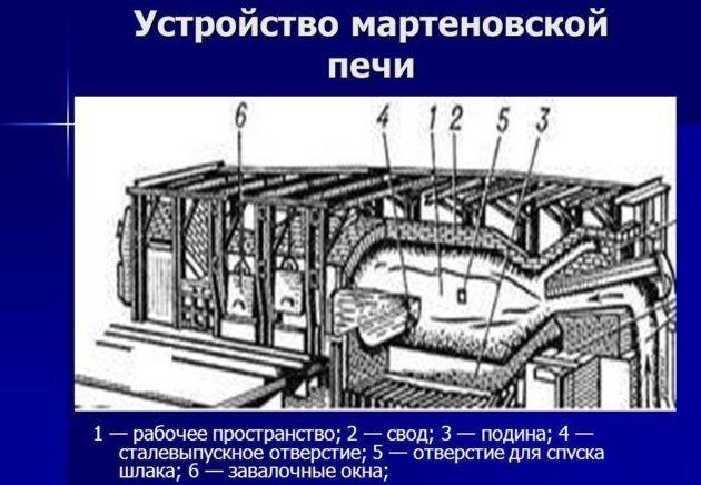 Шихта: производство, подготовка, загрузка, получение, сырье