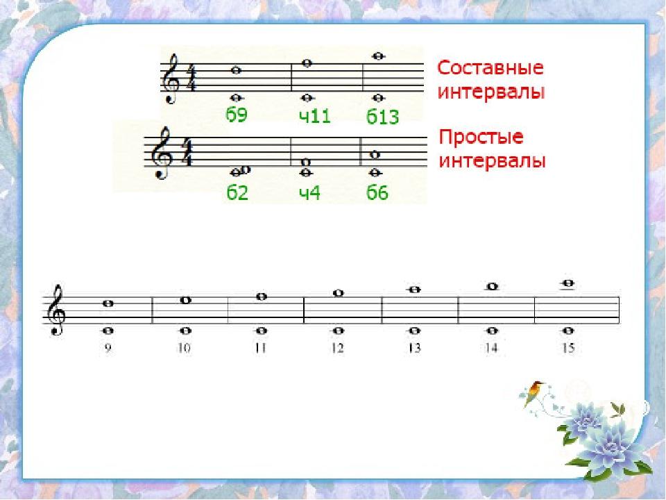 Интервал в музыке. таблица интервалов :: syl.ru
