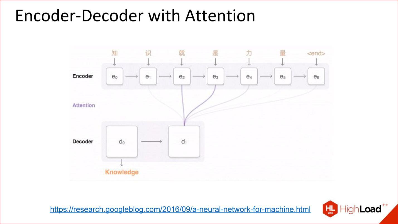 Введение в архитектуры нейронных сетей / блог компании конференции олега бунина (онтико) / хабр