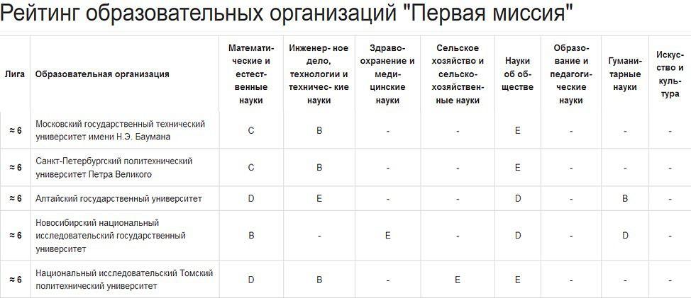 Образовательные организации в россии