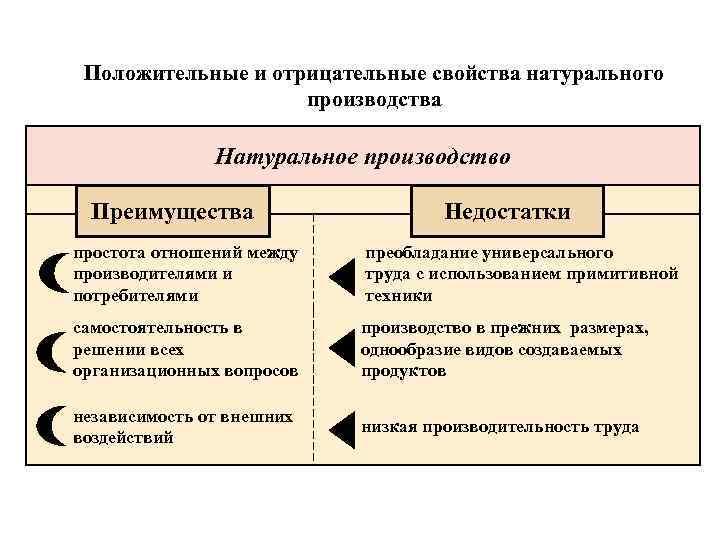 Товарное хозяйство: основные черты и преимущества :: businessman.ru