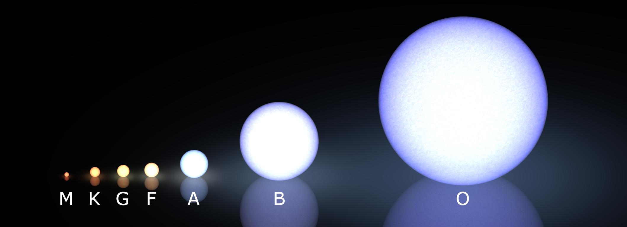 Спектральные классы звёзд - астромания
