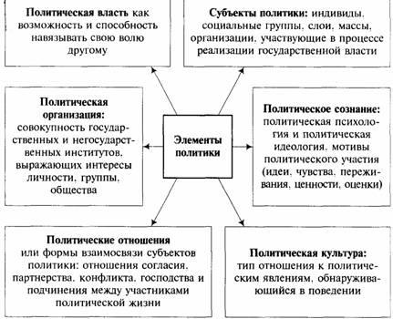 Политическое сознание, его уровни и структура