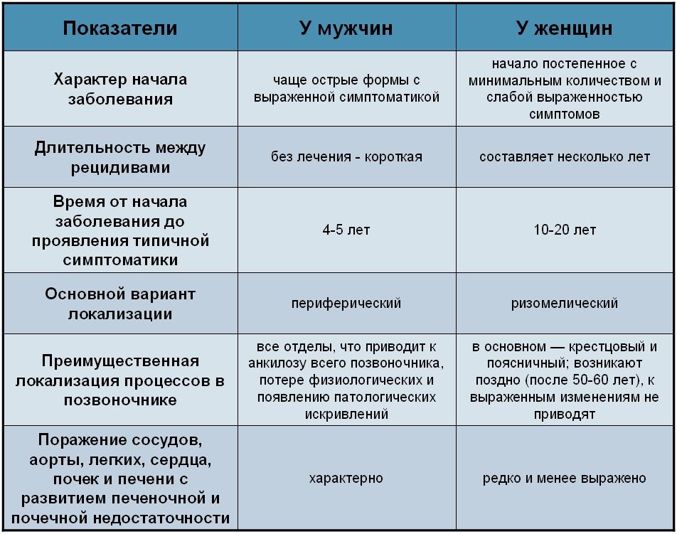 Особенности проявления болезни бехтерева у мужчин